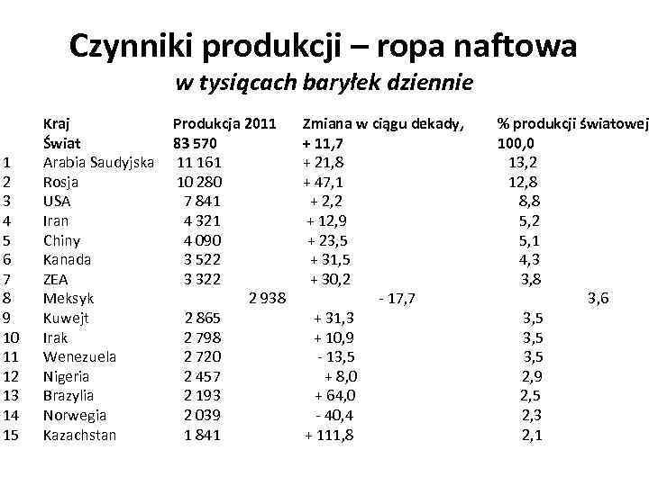 Czynniki produkcji – ropa naftowa w tysiącach baryłek dziennie Kraj Produkcja 2011 Zmiana w