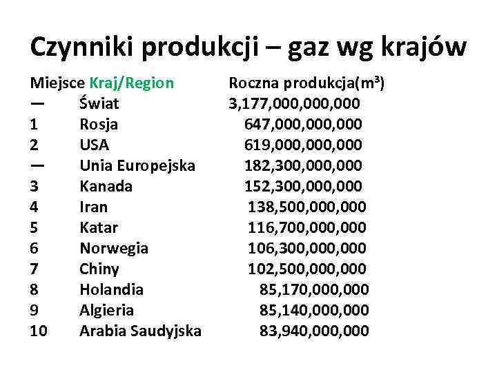Czynniki produkcji – gaz wg krajów Miejsce Kraj/Region — Świat 1 Rosja 2 USA
