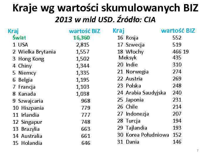 Kraje wg wartości skumulowanych BIZ 2013 w mld USD. Źródło: CIA Kraj wartość BIZ