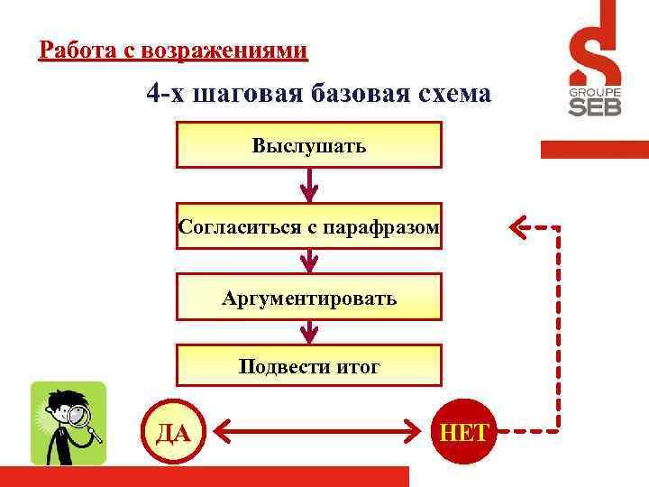Работа с возражениями 4 -х шаговая базовая схема Выслушать Согласиться с парафразом Аргументировать Подвести
