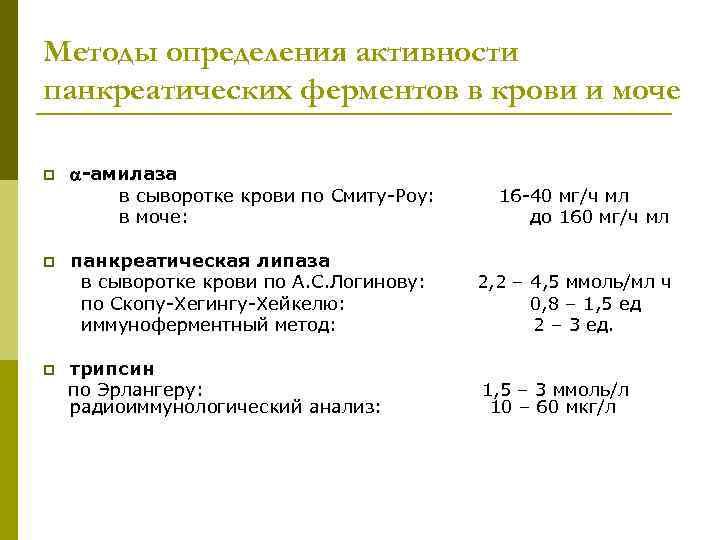 Методы определения активности панкреатических ферментов в крови и моче p p p -амилаза в