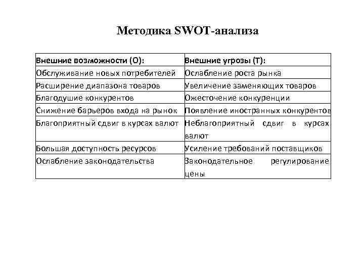 Методика SWOT-анализа Внешние возможности (О): Обслуживание новых потребителей Расширение диапазона товаров Благодушие конкурентов Снижение