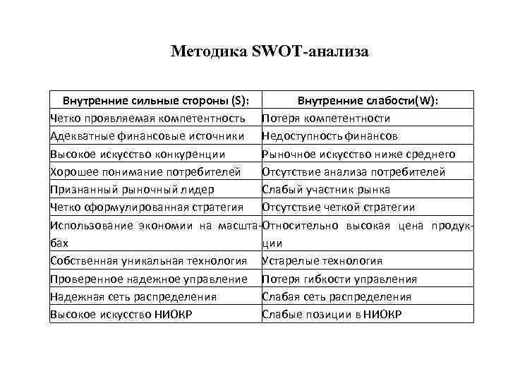 Методика SWOT-анализа Внутренние сильные стороны (S): Внутренние слабости(W): Четко проявляемая компетентность Потеря компетентности Адекватные