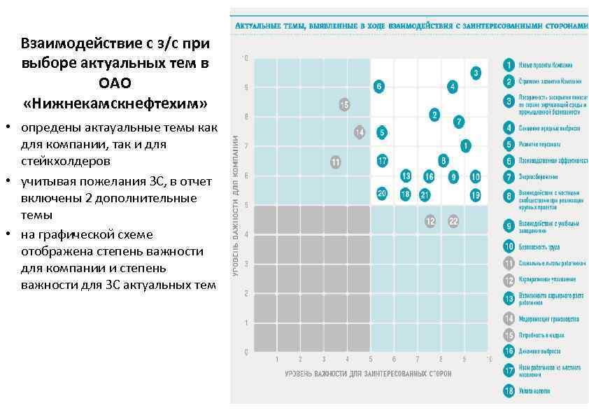 Взаимодействие с з/с при выборе актуальных тем в ОАО «Нижнекамскнефтехим» • опредены актауальные темы