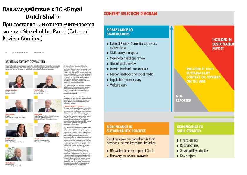 Взаимодействие с ЗС «Royal Dutch Shell» При составлении отчета учитывается мнение Stakeholder Panel (External