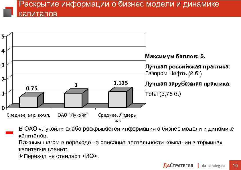 Раскрытие информации о бизнес модели и динамике капиталов 5 4 Максимум баллов: 5. 3