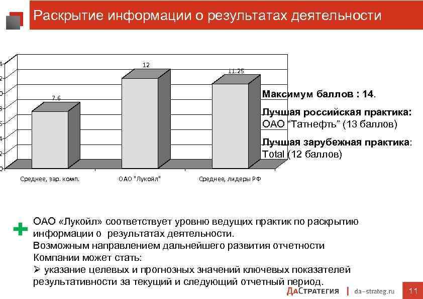 Раскрытие информации о результатах деятельности 4 12 11. 25 2 0 Максимум баллов :