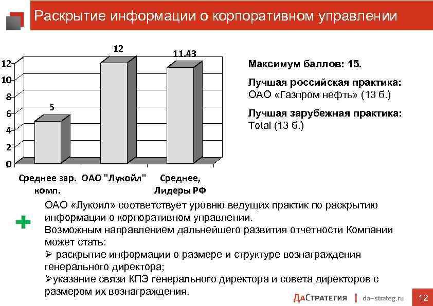 Раскрытие информации о корпоративном управлении 12 12 10 8 6 4 11. 43 Максимум