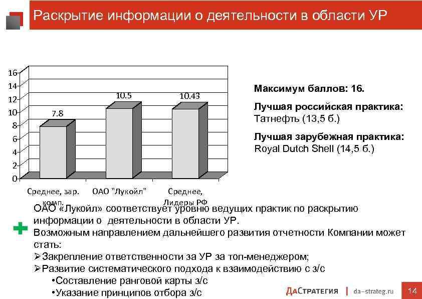 Раскрытие информации о деятельности в области УР 16 14 12 10 8 6 4