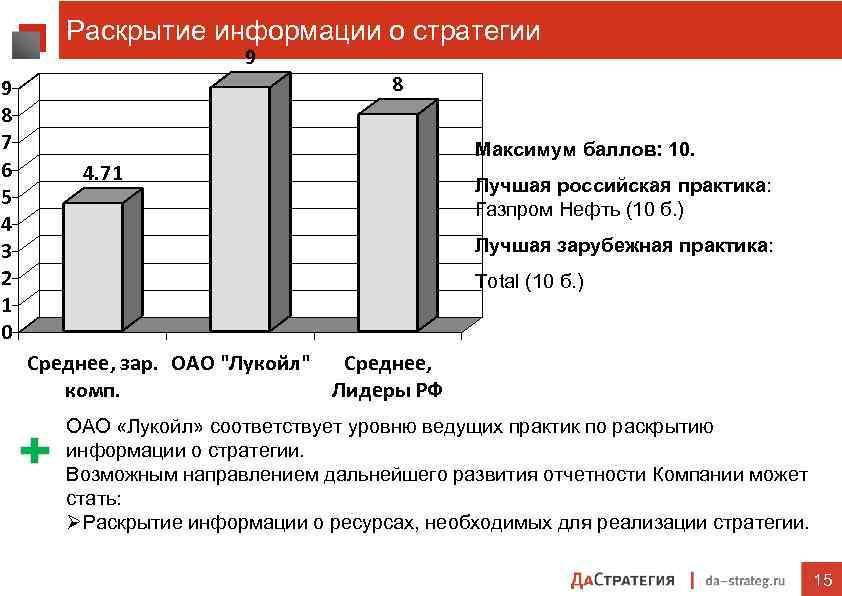 Раскрытие информации о стратегии 9 9 8 7 6 5 4 3 2 1