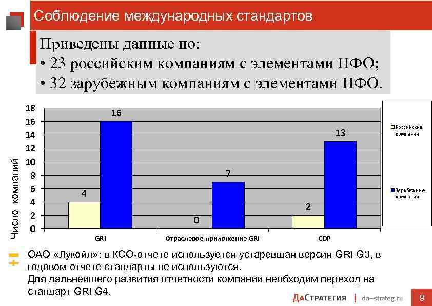 Соблюдение международных стандартов Число компаний Приведены данные по: • 23 российским компаниям с элементами
