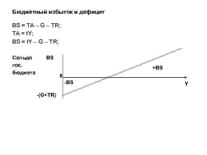 Бюджетный избыток и дефицит BS = TA – G – TR; TА = t.