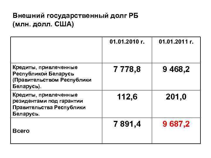Внешний государственный долг РБ (млн. долл. США) 01. 2010 г. Кредиты, привлеченные Республикой Беларусь