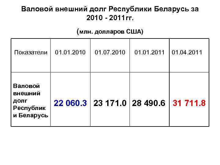 Валовой внешний долг Республики Беларусь за 2010 - 2011 гг. (млн. долларов США) Показатели