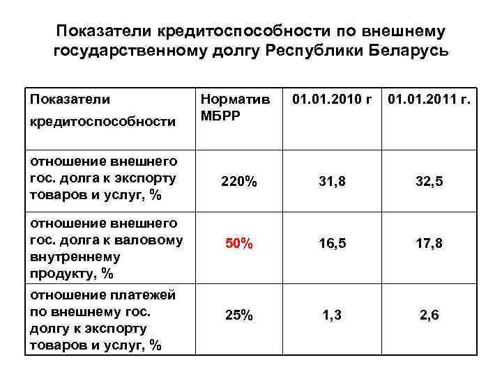 Показатели кредитоспособности по внешнему государственному долгу Республики Беларусь Показатели Норматив МБРР 01. 2010 г