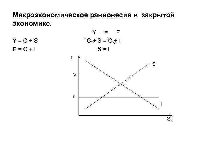 Макроэкономическое равновесие в закрытой экономике. Y = E C+S=C+I S = I Y=C+S E=C+I
