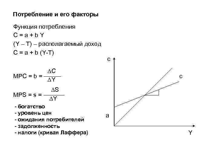 Потребление и его факторы Функция потребления C=a+b. Y (Y – T) – располагаемый доход