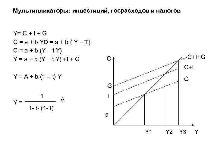 Мультипликаторы: инвестиций, госрасходов и налогов Y= С + I + G C = a
