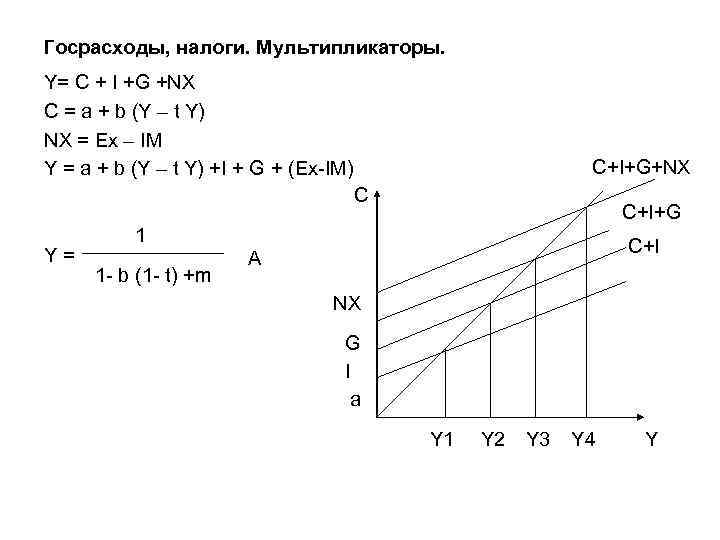 Госрасходы, налоги. Мультипликаторы. Y= С + I +G +NX C = a + b