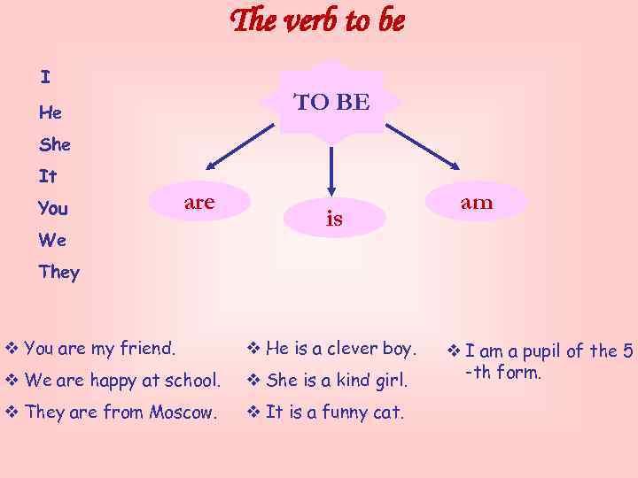 The verb to be I TO BE He She It You are We is