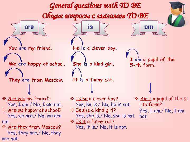 General questions with TO BE Общие вопросы с глаголом TO BE are You are