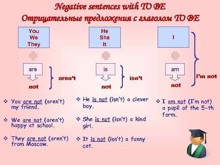 Negative sentences with TO BE Отрицательные предложения с глаголом TO BE You We They