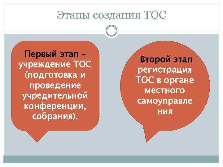 Этапы создания ТОС Первый этап – учреждение ТОС (подготовка и проведение учредительной конференции, собрания).