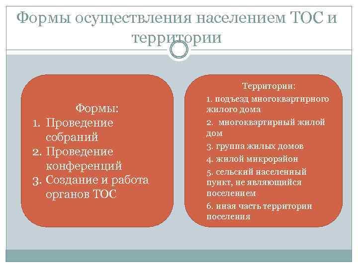 Формы осуществления населением ТОС и территории Территории: Формы: 1. Проведение собраний 2. Проведение конференций