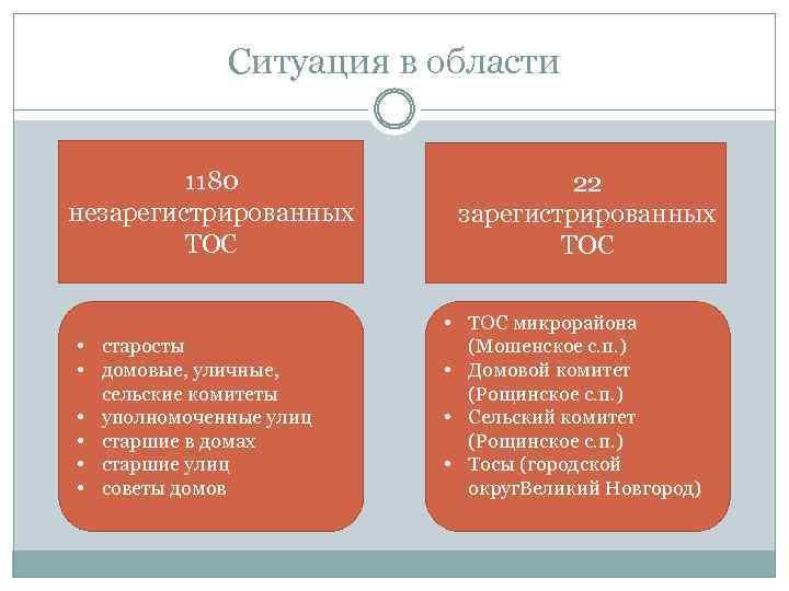 Ситуация в области 1180 незарегистрированных ТОС • старосты • домовые, уличные, сельские комитеты •