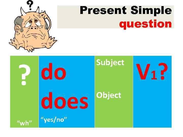 presentsimple Perfect English Grammar