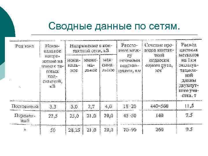 Сводные данные по сетям.