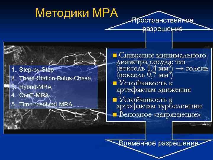 Методики МРА Пространственное разрешение Снижение минимального диаметра сосуда: таз (воксель 1, 4 мм 3)