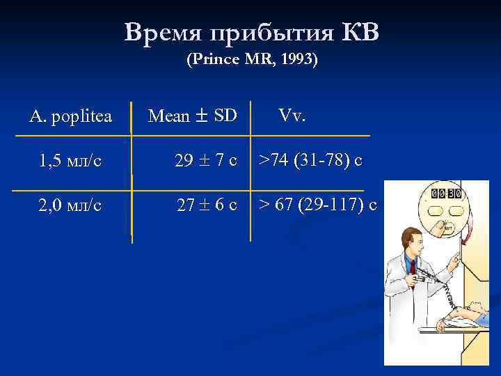 Время прибытия КВ (Prince MR, 1993) A. poplitea Мean SD Vv. 1, 5 мл/с