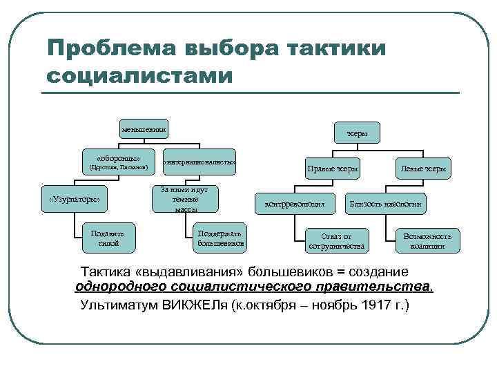 Проблема выбора тактики социалистами меньшевики «оборонцы» (Церетели, Плеханов) «Узурпаторы» Подавить силой эсеры «интернационалисты» За