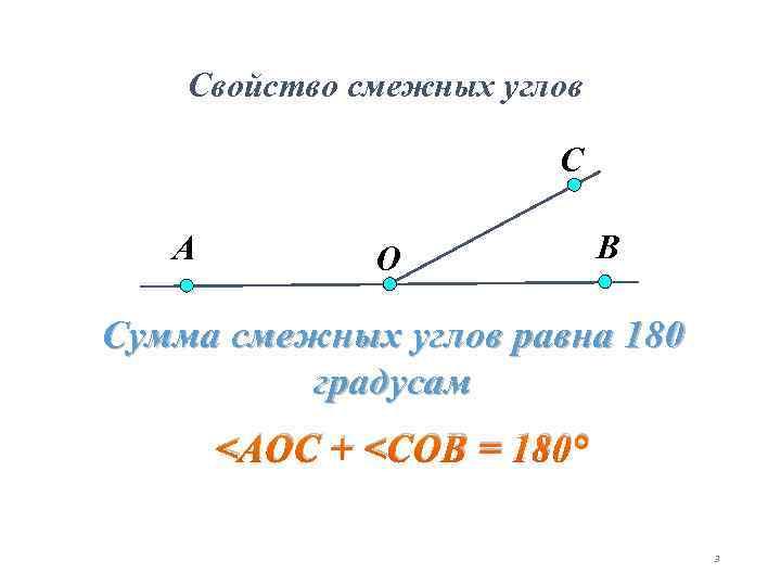 Свойство смежных углов С А O В Сумма смежных углов равна 180 градусам <АОС