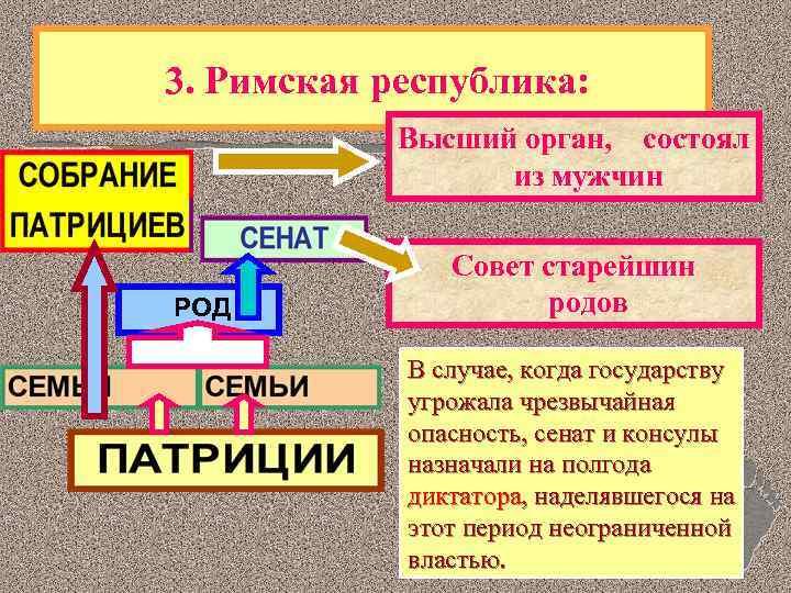 3. Римская республика: Высший орган, состоял из мужчин РОД Совет старейшин родов В случае,