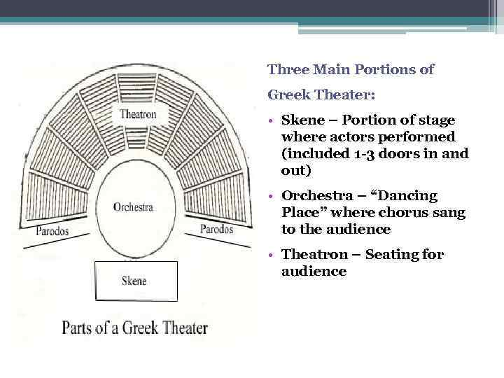 Three Main Portions Of Greek Theater O Skene Portion Stage Where Actors
