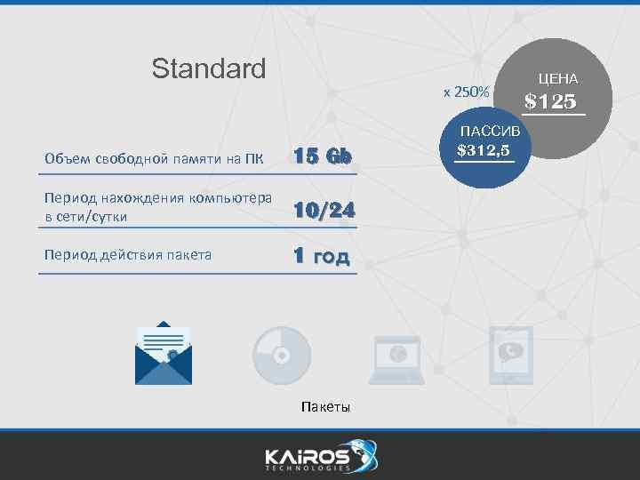 Standard x 250% ПАССИВ Объем свободной памяти на ПК 15 Gb Период нахождения компьютера
