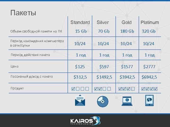 Пакеты Standard Silver Gold Platinum Объем свободной памяти на ПК 15 Gb 70 Gb
