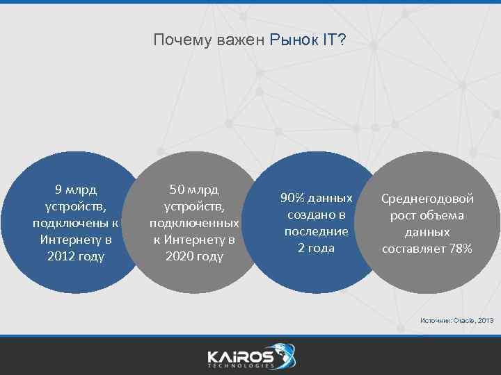 Почему важен Рынок IT? 9 млрд устройств, подключены к Интернету в 2012 году 50
