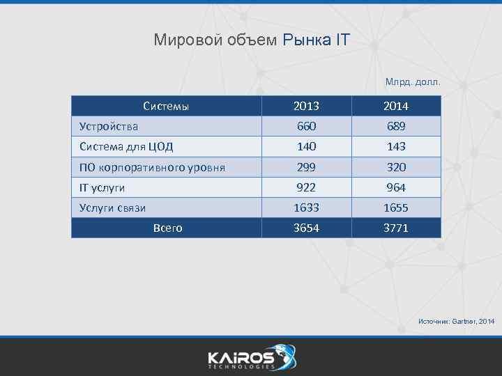 Мировой объем Рынка IT Млрд. долл. Системы 2013 2014 Устройства 660 689 Система для