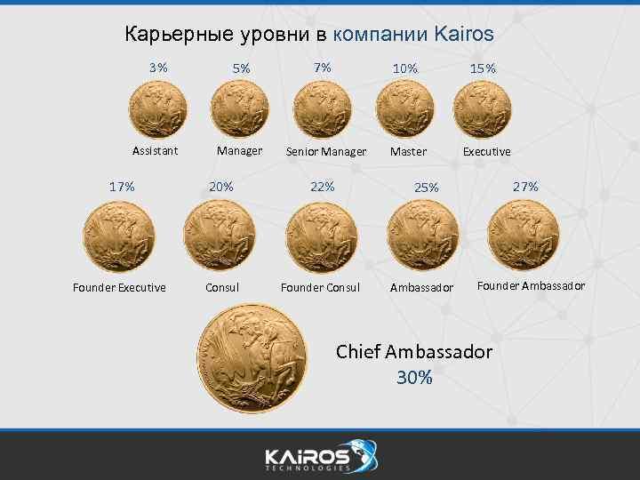 Карьерные уровни в компании Kairos 3% 5% Assistant Manager 7% 10% Senior Manager 17%