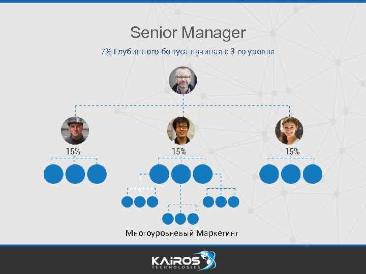 Senior Manager 7% Глубинного бонуса начиная с 3 -го уровня Многоуровневый Маркетинг