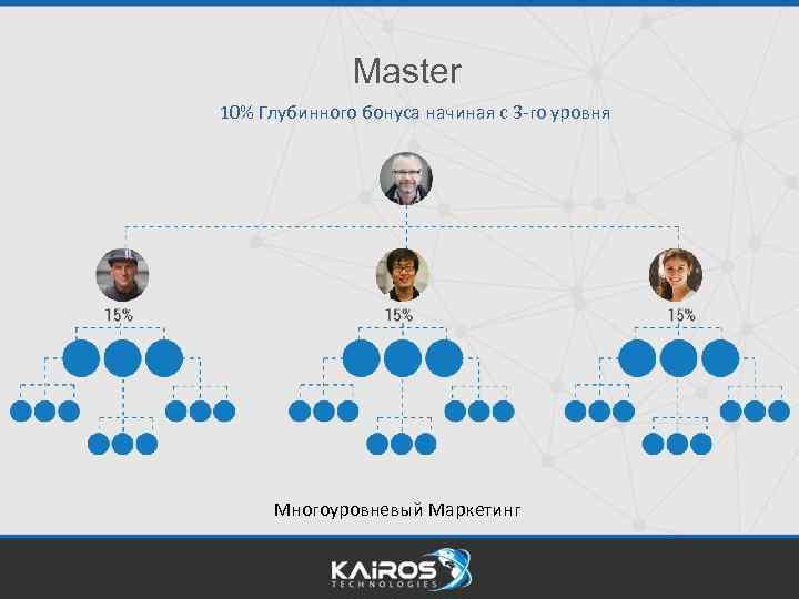 Master 10% Глубинного бонуса начиная с 3 -го уровня Многоуровневый Маркетинг
