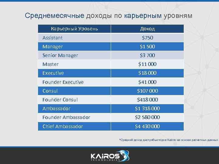 Среднемесячные доходы по карьерным уровням Карьерный Уровень Доход Assistant $750 Manager $1 500 Senior