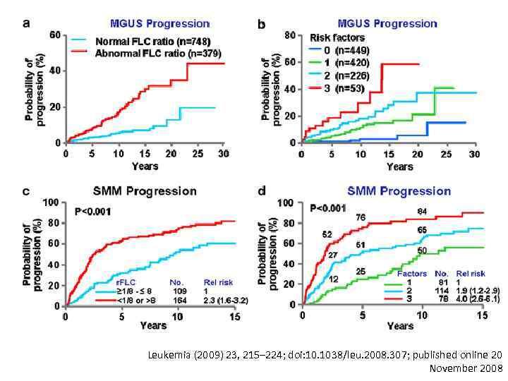 Leukemia (2009) 23, 215– 224; doi: 10. 1038/leu. 2008. 307; published online 20 November