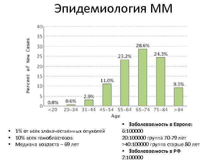 Эпидемиология ММ • 1% от всех злокачественных опухолей • 10% всех гемобластозов • Медиана