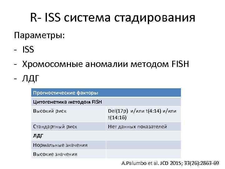 R- ISS система стадирования Параметры: - ISS - Хромосомные аномалии методом FISH - ЛДГ