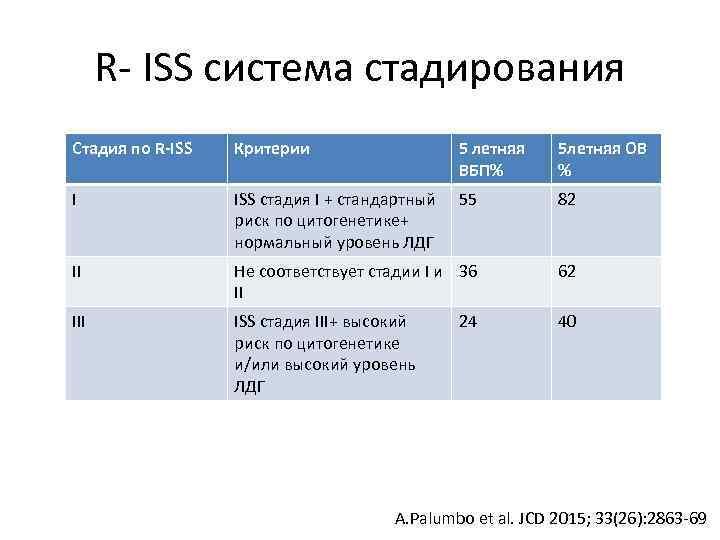 R- ISS система стадирования Стадия по R-ISS Критерии 5 летняя ВБП% 5 летняя ОВ