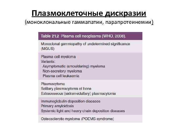 Плазмоклеточные дискразии (моноклональные гаммапатии, парапротеинемии)